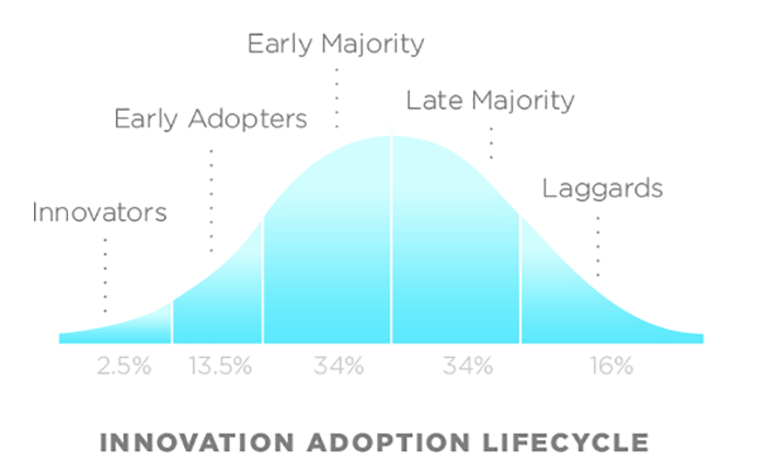 Adoption graph - early adopter