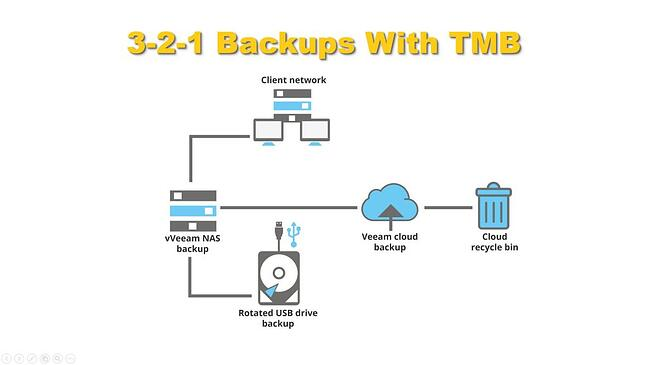 3-2-1 backup diagram - data recovery.
