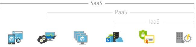 SaaS diagram - cloud computing