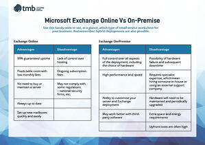 microsoft exchange online vs on premise comparison