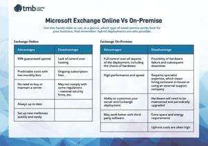 microsoft exchange online vs on premise comparison
